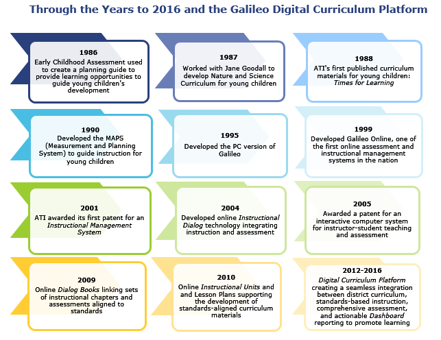 Ati Town Hall Blog Galileo Technology Supporting Educators Building