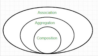 komposisi dan agregasi dan kedudukannya terhadap asosiasi pada bahasa pemrograman Java