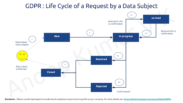 Life cycle of a data subject request