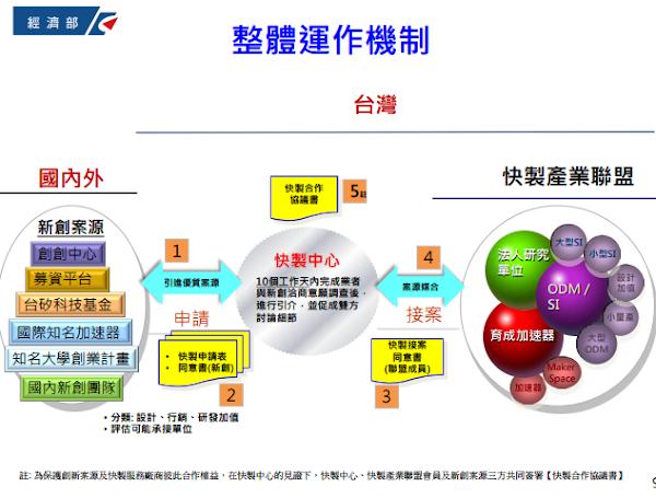 台灣創新快製中心