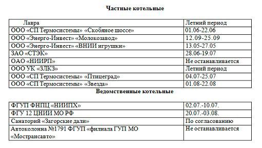 График отключения котельных Сергиев Посад