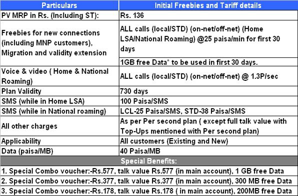 FREEDOM bsnl Prepaid plan introduced