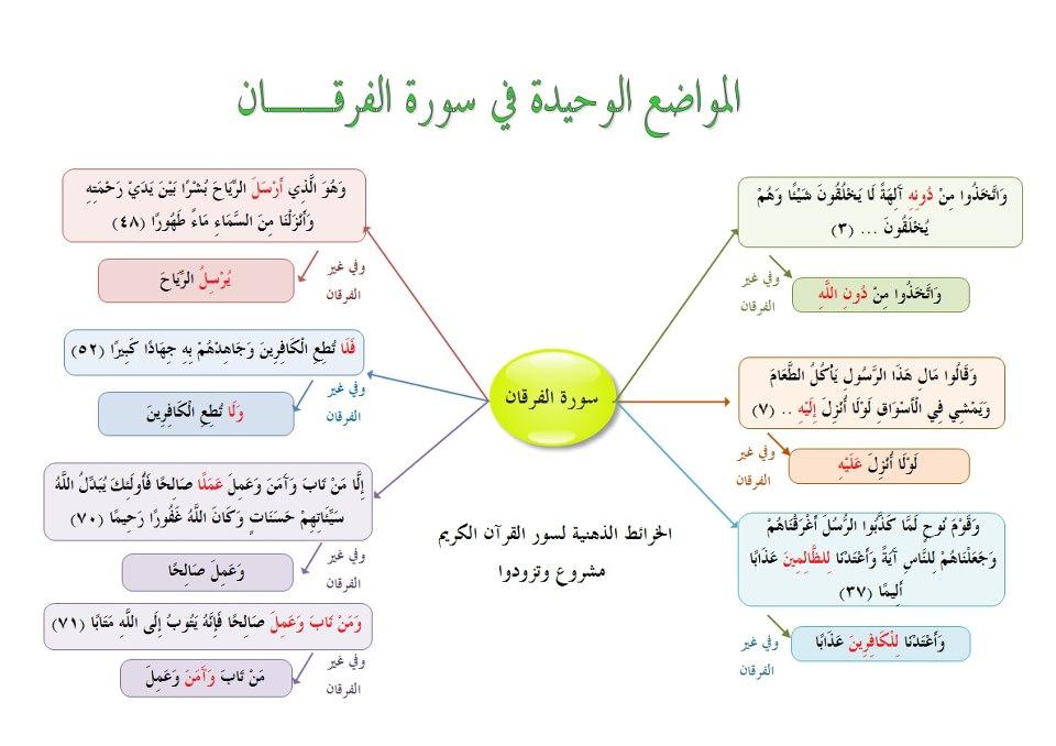 كتاب القصص القرآني pdf
