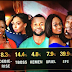 MPNAIJA GIST:#BBNaija.. See how Nigerians voted for their favourite housemates as Efe and Tboss lead