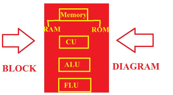 Basic computer course in hindi computer kya hai puri jankari block diagram of cpu computer course in hindi ccuart Choice Image