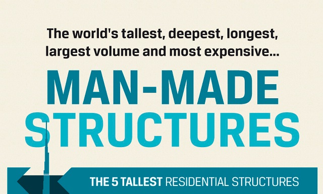 Image: The World's Tallest Man-Made Structures #infographic