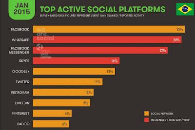 Mídias sociais mais utilizadas no Brasil