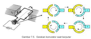 Gerakan komutator saat berputar