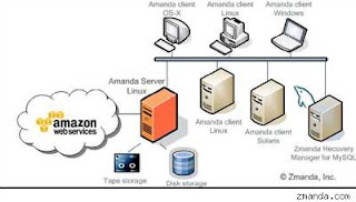 amazon cloud magento
