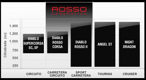 Pirelli Diablo Rosso III, el neumático elegido por Kawasaki