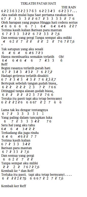 Not Angka Pianika Lagu The Rain feat EndankSoekamti Terlatih Patah Hati