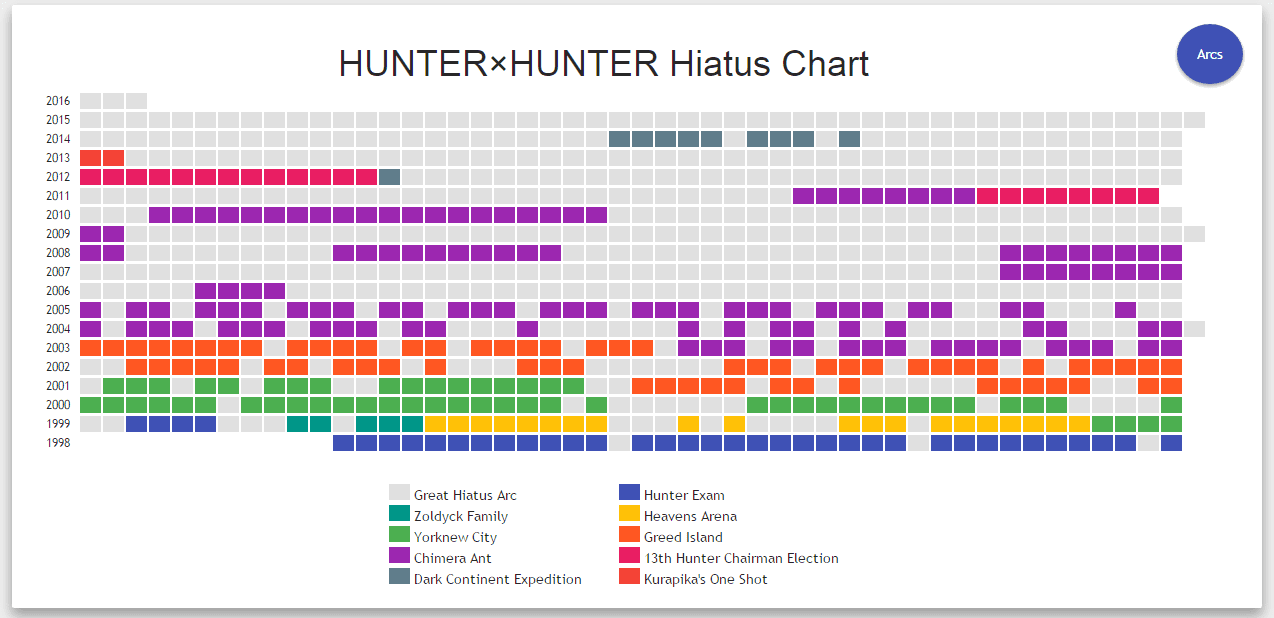Hxh Hiatus Chart