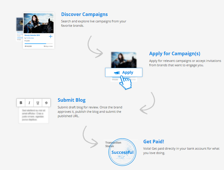 How does Blogmint work for Bloggers