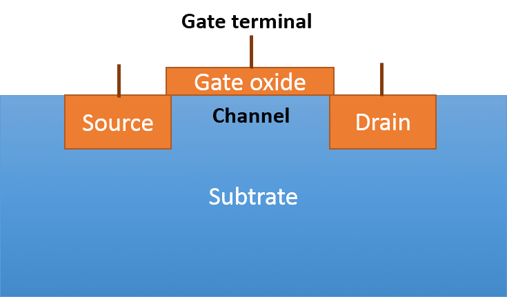 mos transistor structure