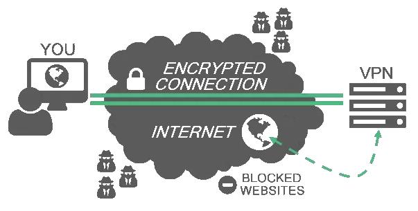 cara kerja vpn (virtual private network)