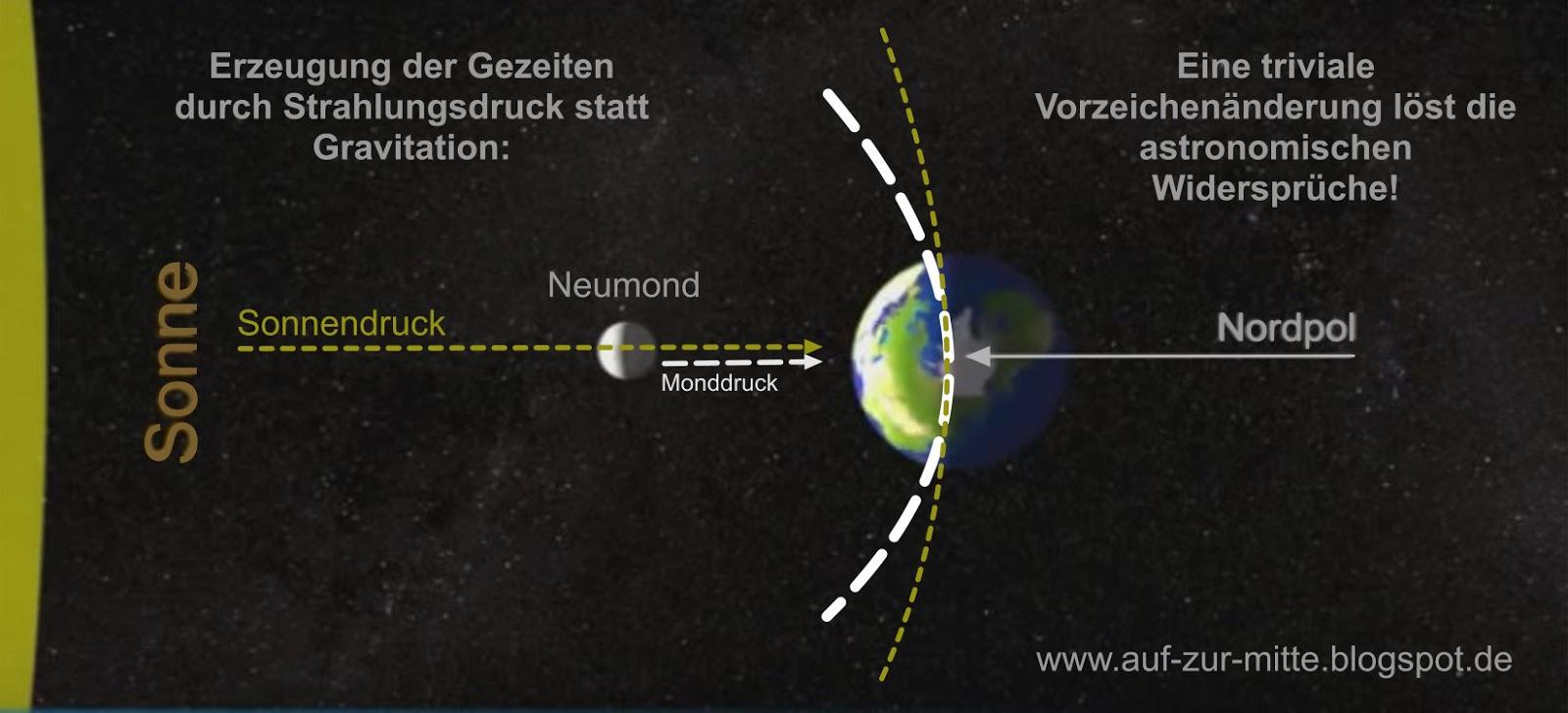 Gravitation Erklärung