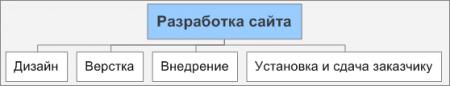 Базовая ИСР для небольшого сайта