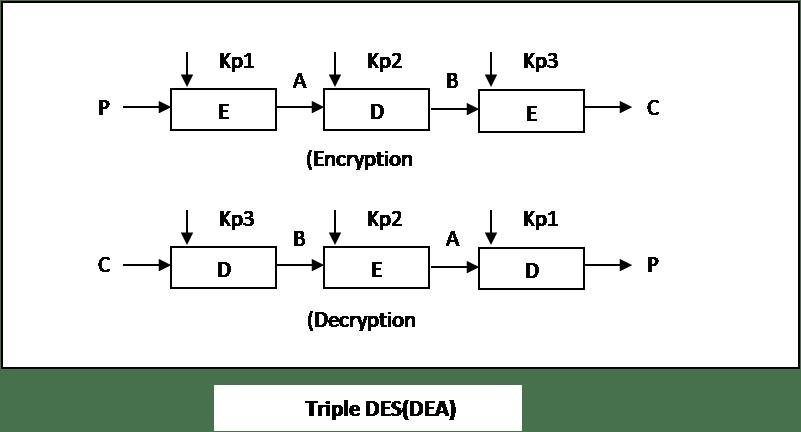 DES (Data Encryption Standards) ~ Study Material for BCA