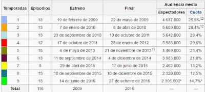 datos curiosos de la serie Aguila Roja