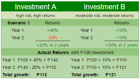 High risk, high return versus moderate risk, moderate returns scenario 1