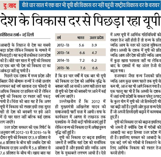 देश के विकास दर से पिछड़ा रहा यूपी, बीते चार साल में एक बार भी यूपी की विकास दर नहीं पहुंची राष्ट्रीय विकास दर के बराबर