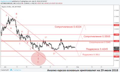 Анализ курсов основных криптовалют на 29 июля 2018