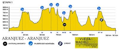 Vuelta Ciclista a Madrid 2019 Aranjuez