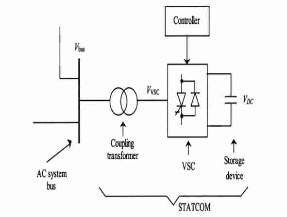 operating principle of the dstatcom