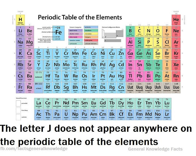 The letter J does not appear anywhere on the periodic table of the elements:Why?
