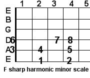 F sharp harmonic minor guitar scale