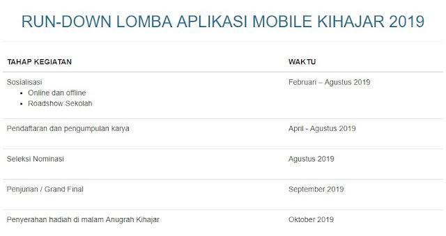 Rundown Lomba Aplikasi Mobile Kihajar 2019