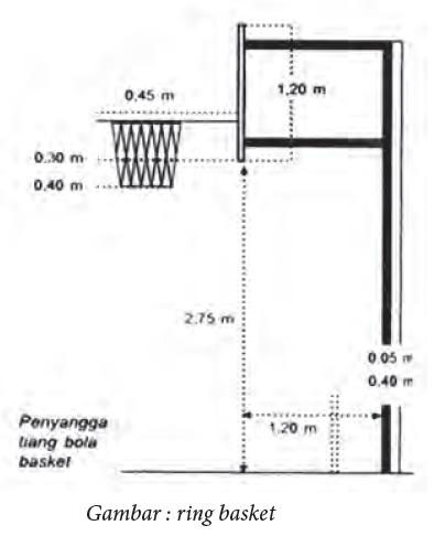 Ukuran Papan Ring Basket : ukuran, papan, basket, Ukuran, Papan, Basket, Indonesia, Perodua