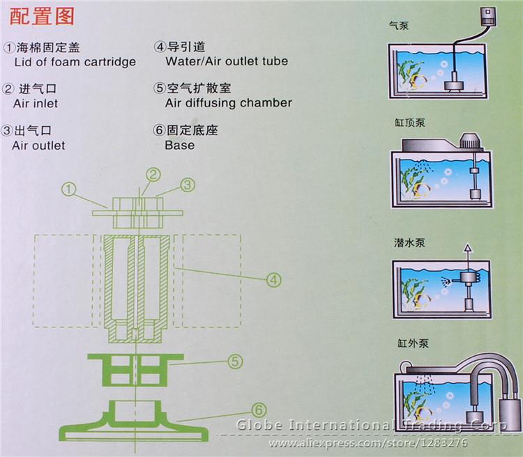cách sử dụng lọc hơi trong hồ cá - hồ thủy sinh