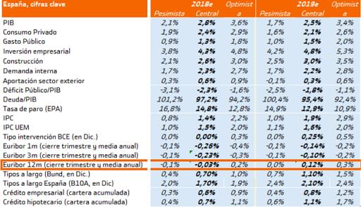 prevision-euribor-2018-2019