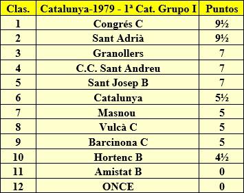 Clasificación final de la liga de Catalunya 1979 - 1ª Categoría - Grupo 1
