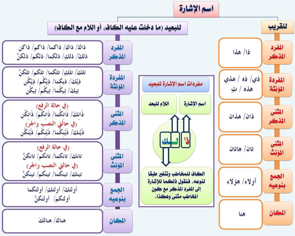 بالصور قواعد اللغة العربية للمبتدئين , تعليم قواعد اللغة العربية , شرح مختصر في قواعد اللغة العربية 19.jpg