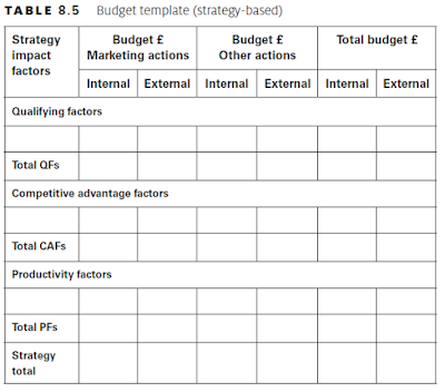 Budget template