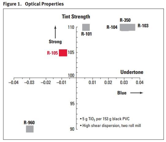HÓA CHẤT CÔNG NGHIỆP: Bột màu trắng - Titanium Dioxide - TiO2