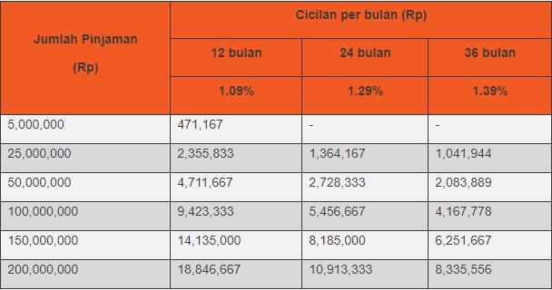Tabel suku bunga KTA Bank Danamon Dana Instant