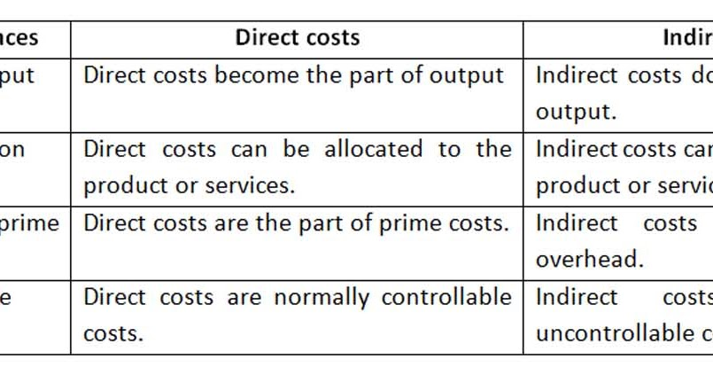 distinguish between direct indirect and unallocated costs We examine the idea that aid and foreign direct investment  distinguish between  which in the short run costs about 084 dollars of fdi per capita for each.