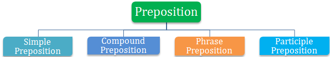 types of preposition