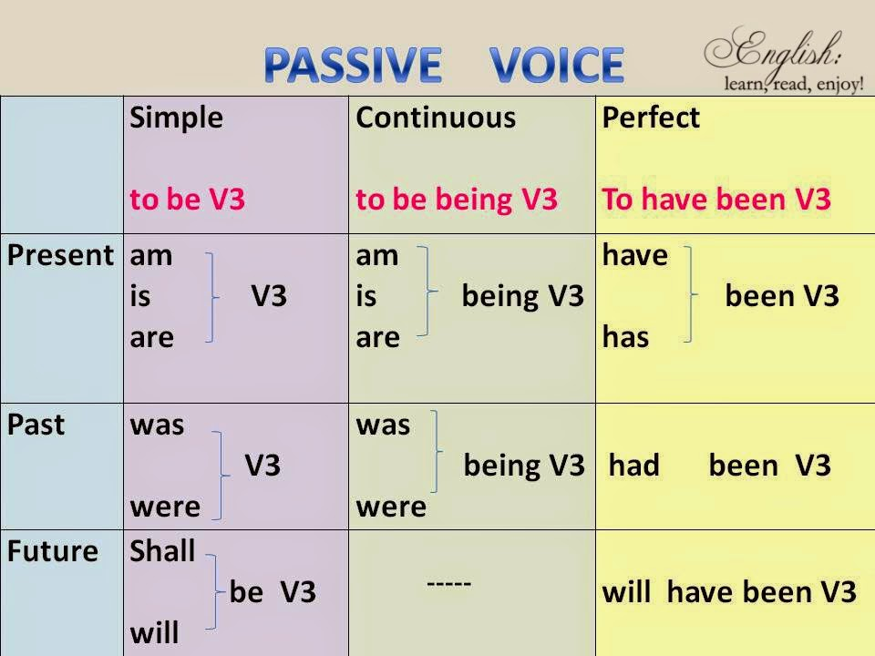 active voice and passive voice examples with answers pdf