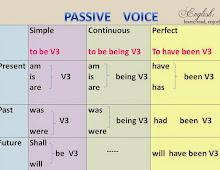 Pengertian Rumus Dan Contoh Kalimat Passive Voice English Online
