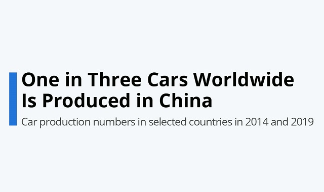 China's dominance in Automobile Manufacturing