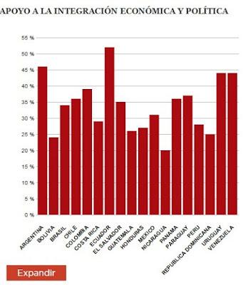 Muestra una mayoría apoyando más la integración económica que la política.