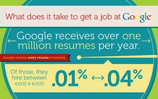Google Hiring Process