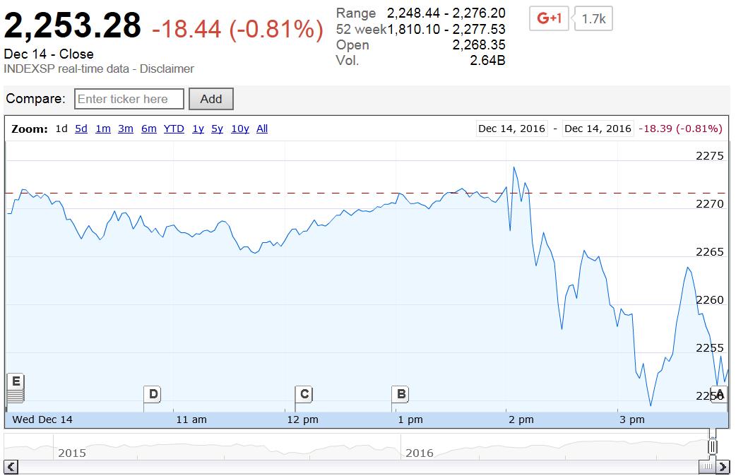 Google Finance: S&P 500 Index Value on 14 December 2016