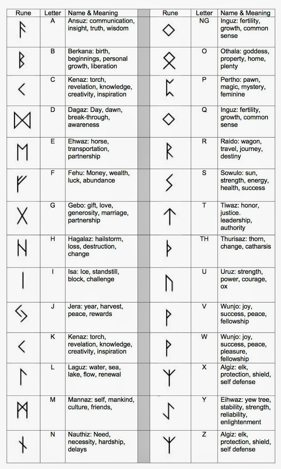 Druid Symbols And Meanings Rune