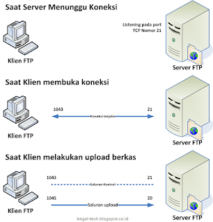 cara kerja ftp server dan client pertukaran transfer data