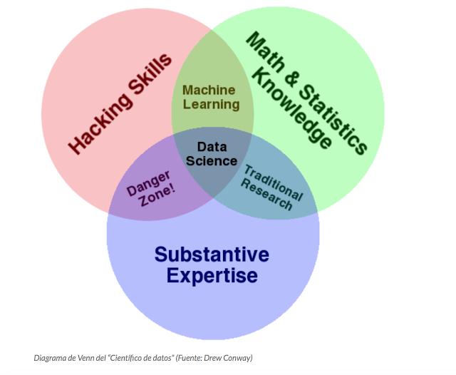 """Diagrama de Venn del """"Científico de datos"""""""
